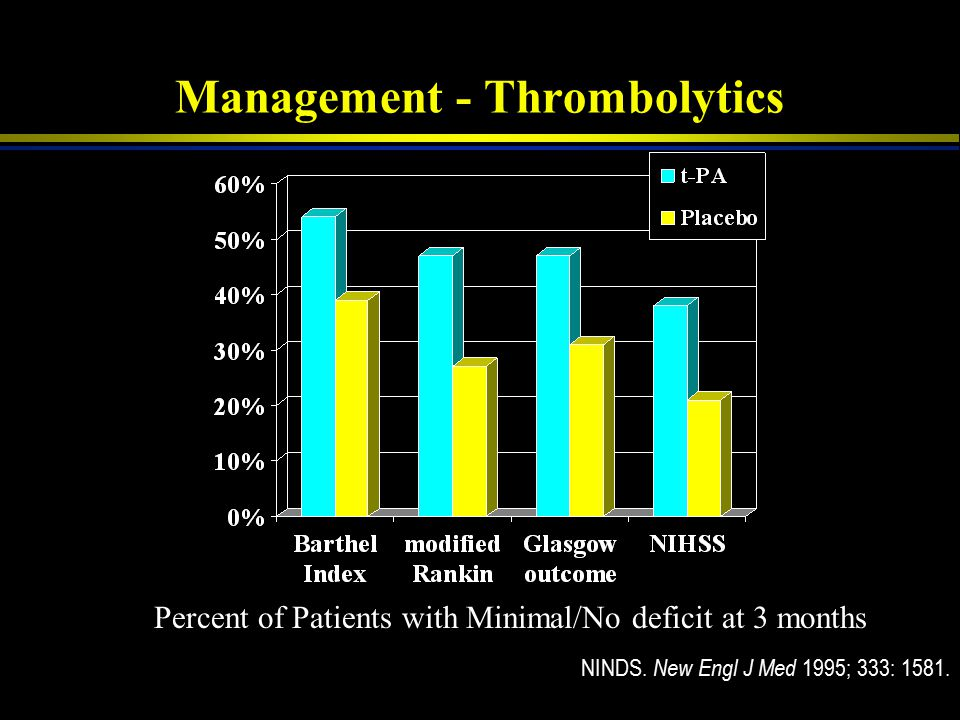 Management - Thrombolytics
