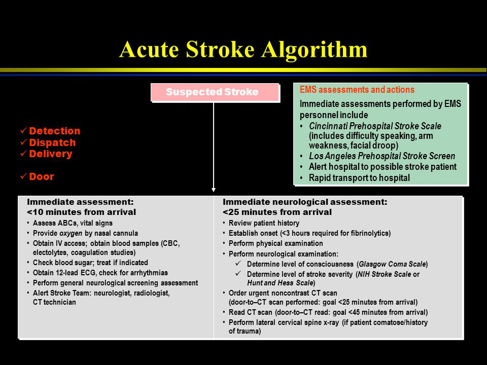 Acute Stroke Algorithm