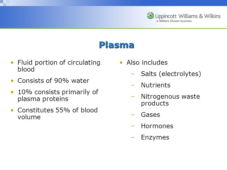 Plasma Fluid portion of circulating blood Consists of 90% water