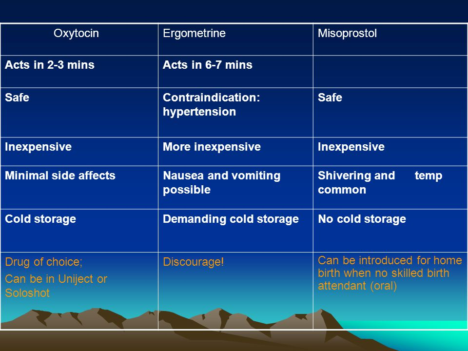 Oxytocin Ergometrine. Misoprostol. Acts in 2-3 mins. Acts in 6-7 mins. Safe. Contraindication: hypertension.