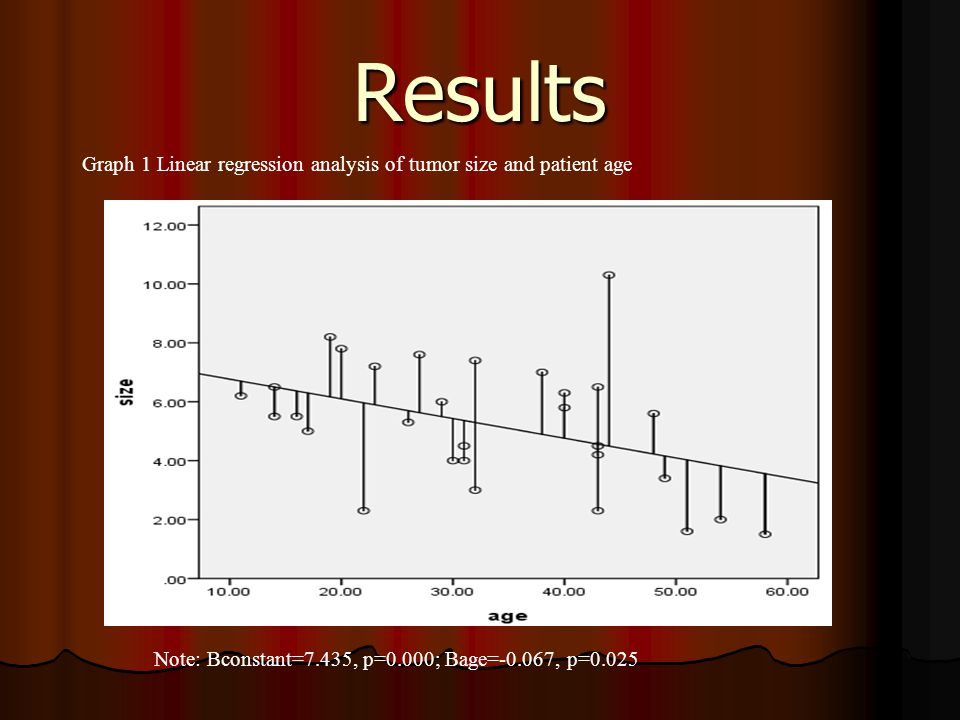 Results Graph 1 Linear regression analysis of tumor size and patient age.