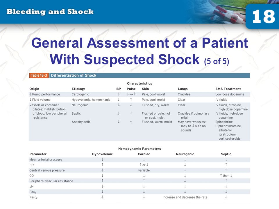 Management of a Patient With Suspected Shock (1 of 4)