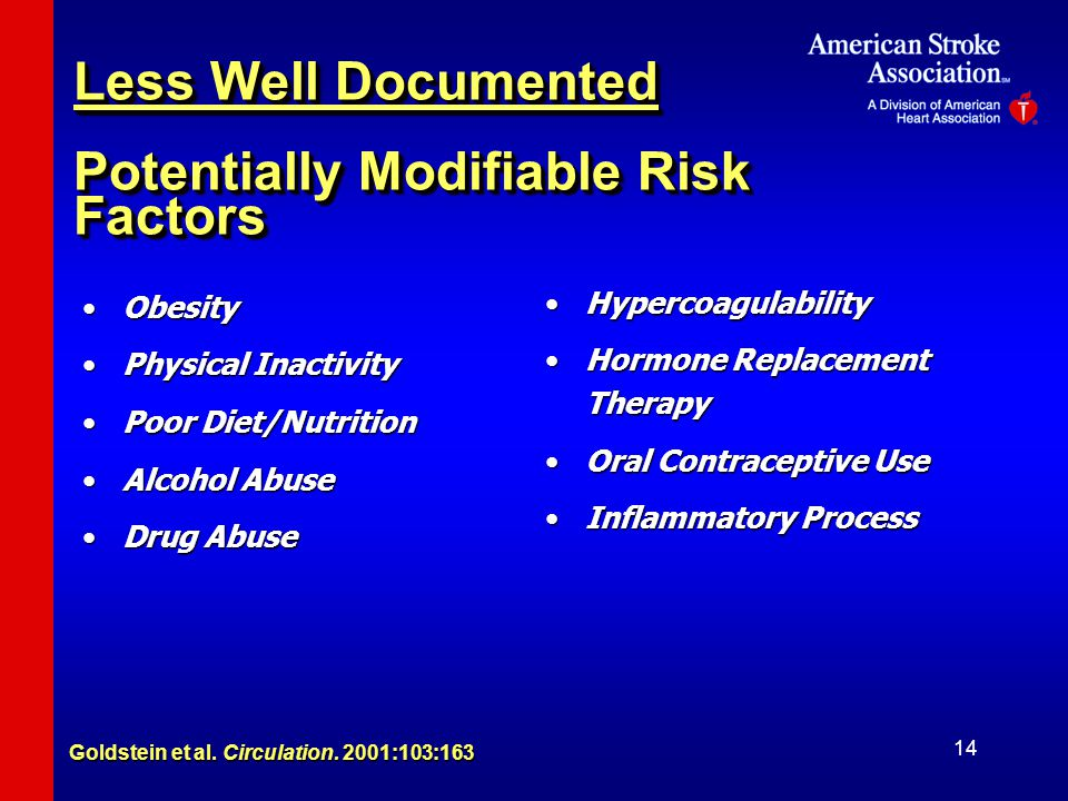 Less Well Documented Potentially Modifiable Risk Factors