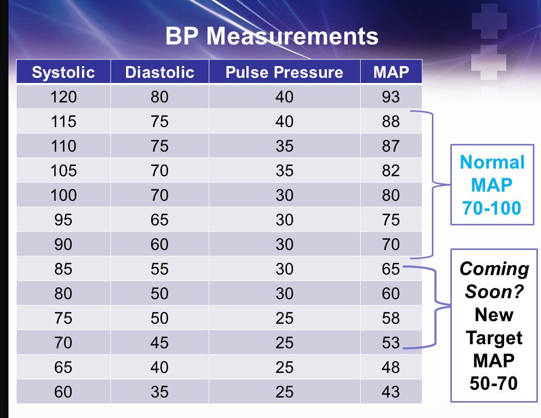 BP Measurements Normal MAP 70-100 Coming Soon New Target MAP 50-70