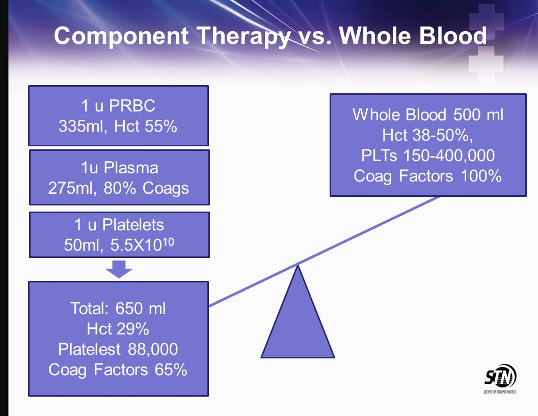 Component Therapy vs. Whole Blood