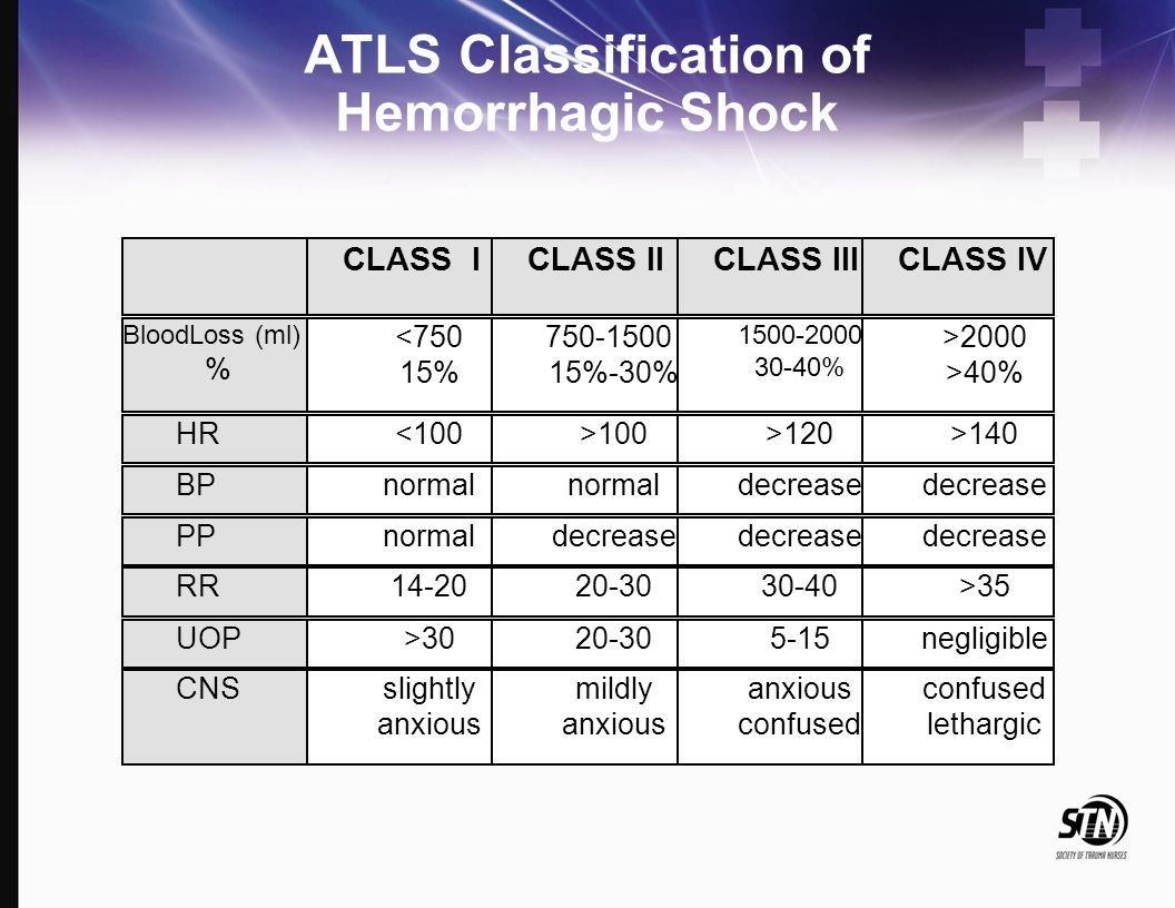 ATLS Classification of Hemorrhagic Shock