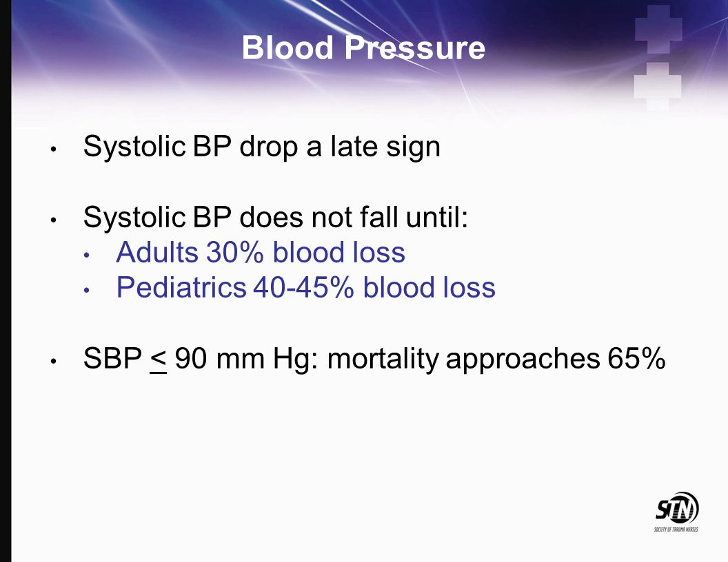 Blood Pressure Systolic BP drop a late sign