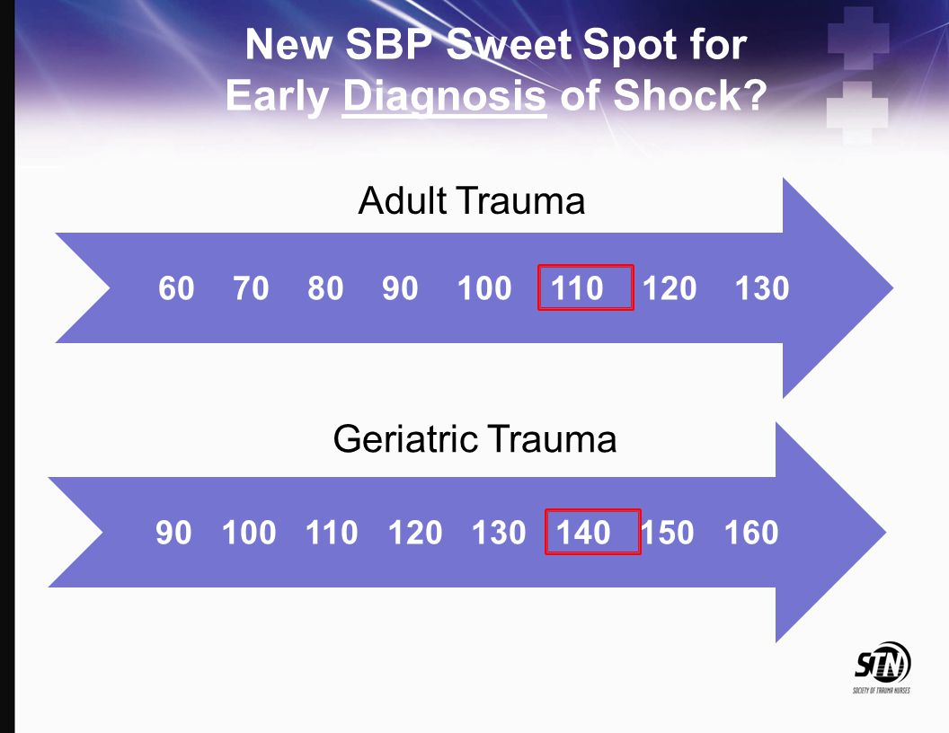 New SBP Sweet Spot for Early Diagnosis of Shock
