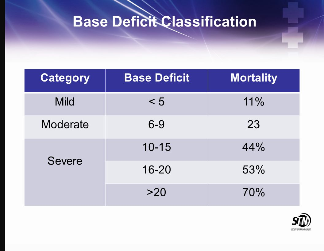 Base Deficit Classification