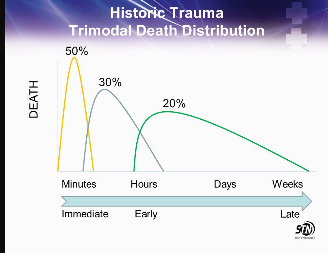 Historic Trauma Trimodal Death Distribution