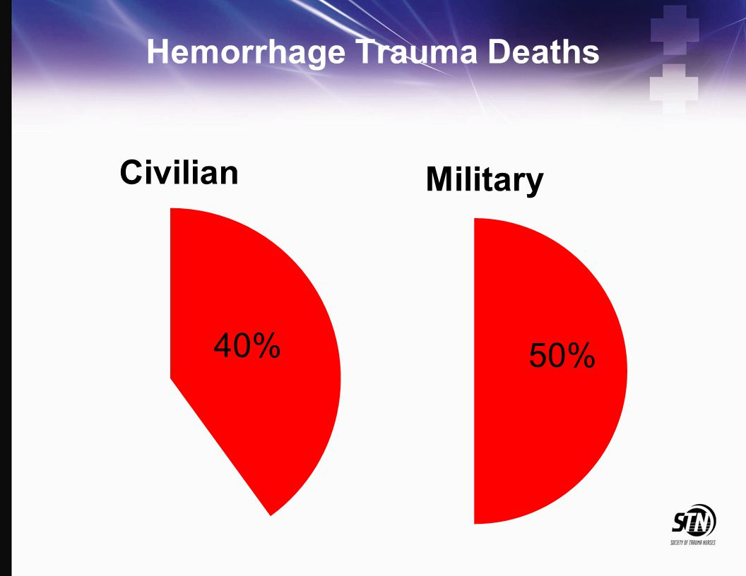 Hemorrhage Trauma Deaths