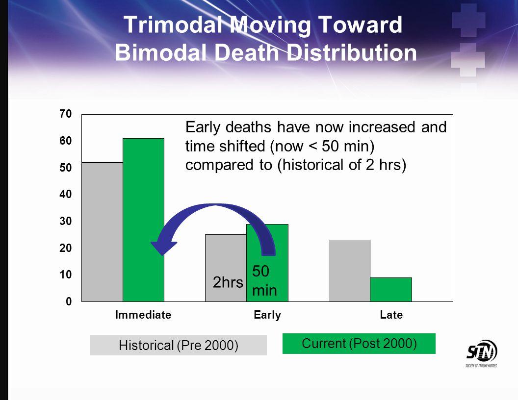 Trimodal Moving Toward Bimodal Death Distribution