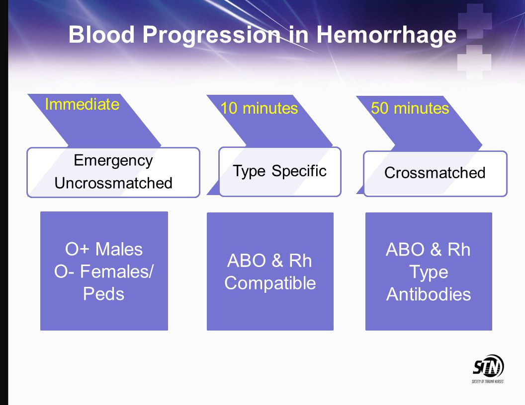 Blood Progression in Hemorrhage