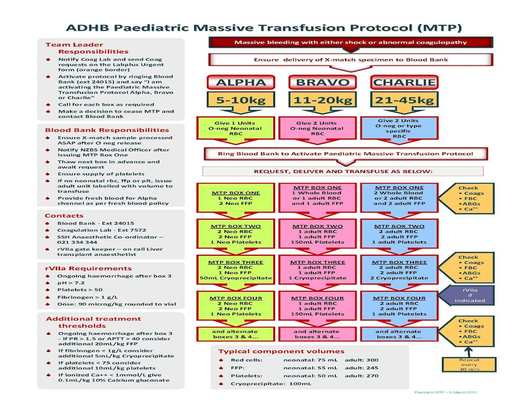 Massive Transfusion Protocol example for pediatric trauma.