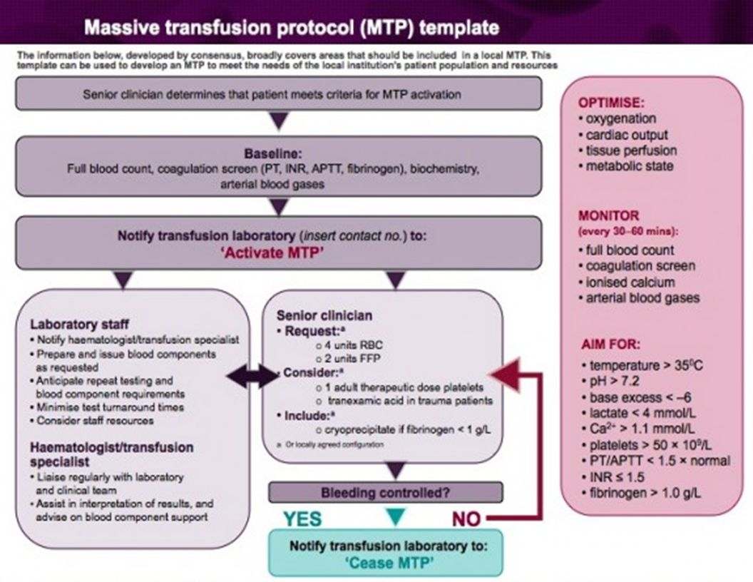 Yet another example of a massive transfusion protocol.