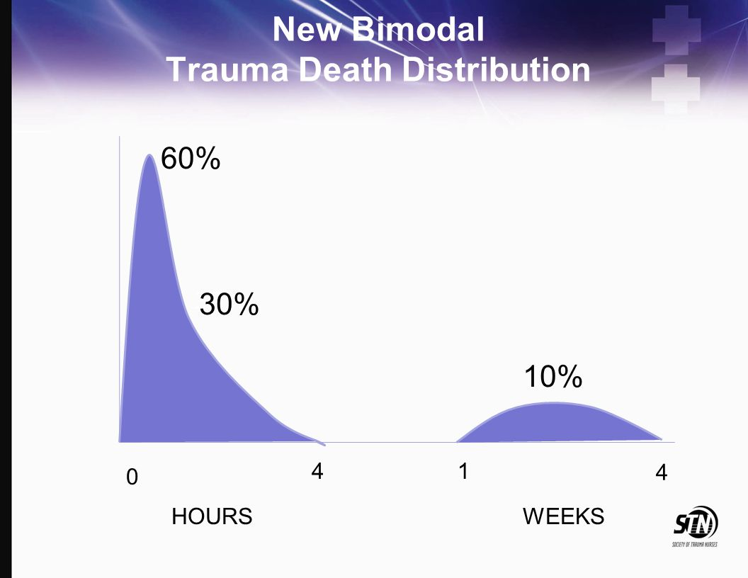 New Bimodal Trauma Death Distribution