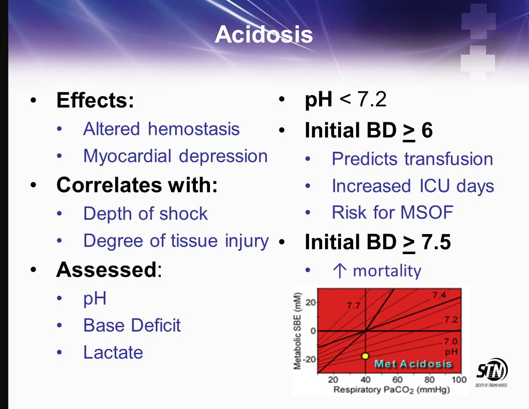Acidosis Effects: pH < 7.2 Initial BD > 6 Correlates with: