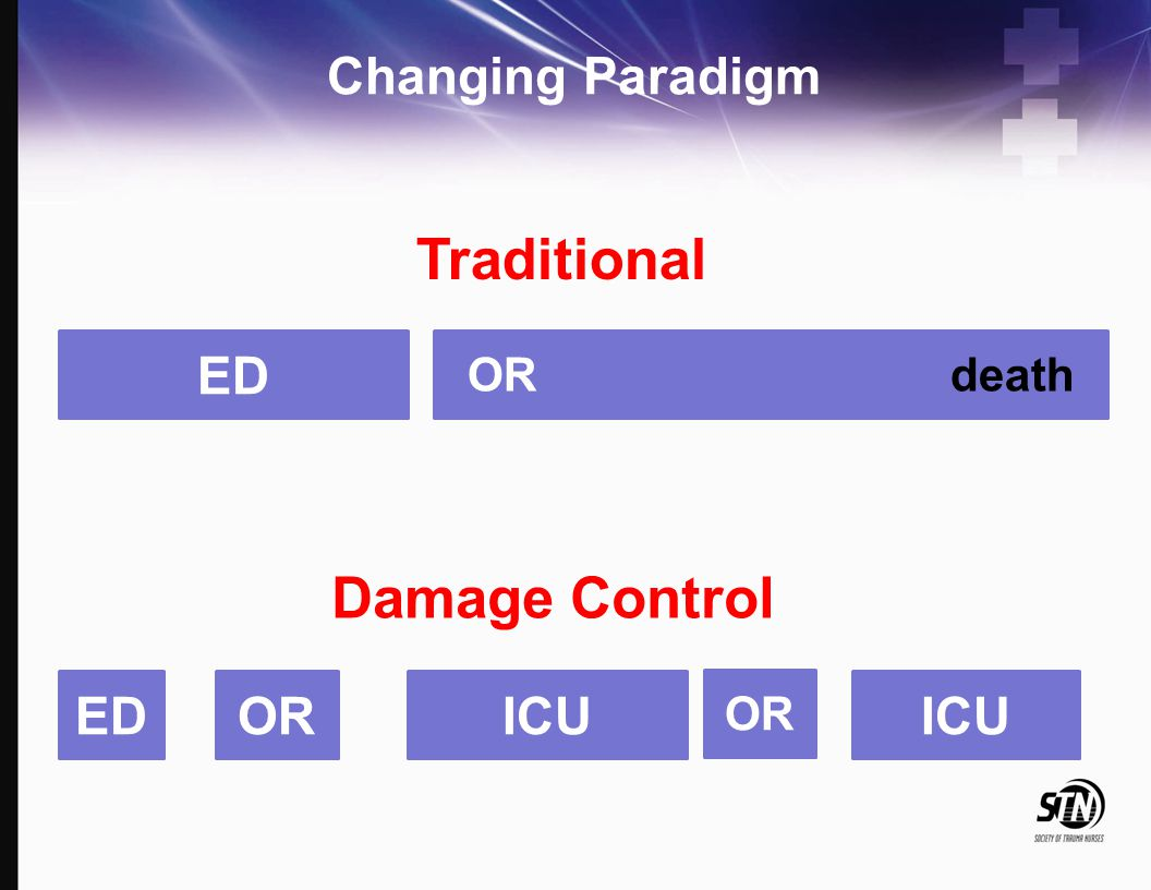 Traditional Damage Control Changing Paradigm ED ED OR ICU ICU OR death