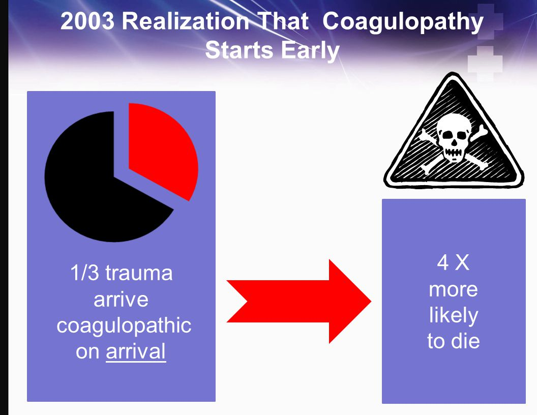 2003 Realization That Coagulopathy Starts Early
