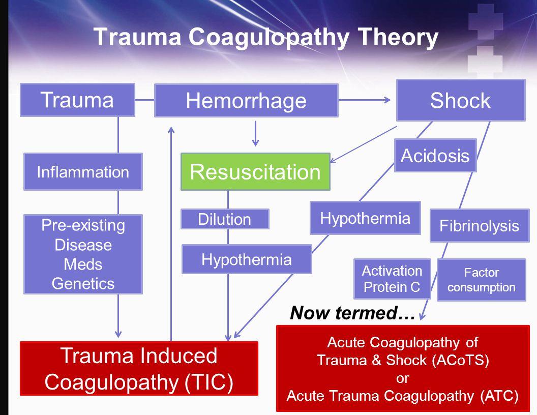 Trauma Coagulopathy Theory
