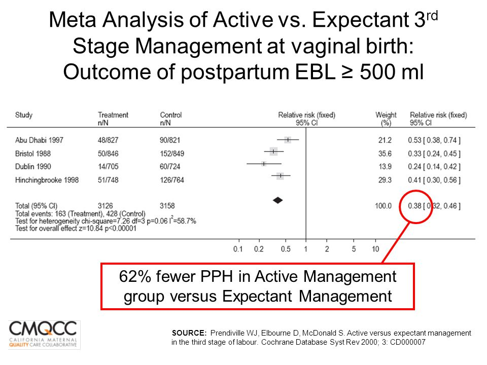 62% fewer PPH in Active Management group versus Expectant Management