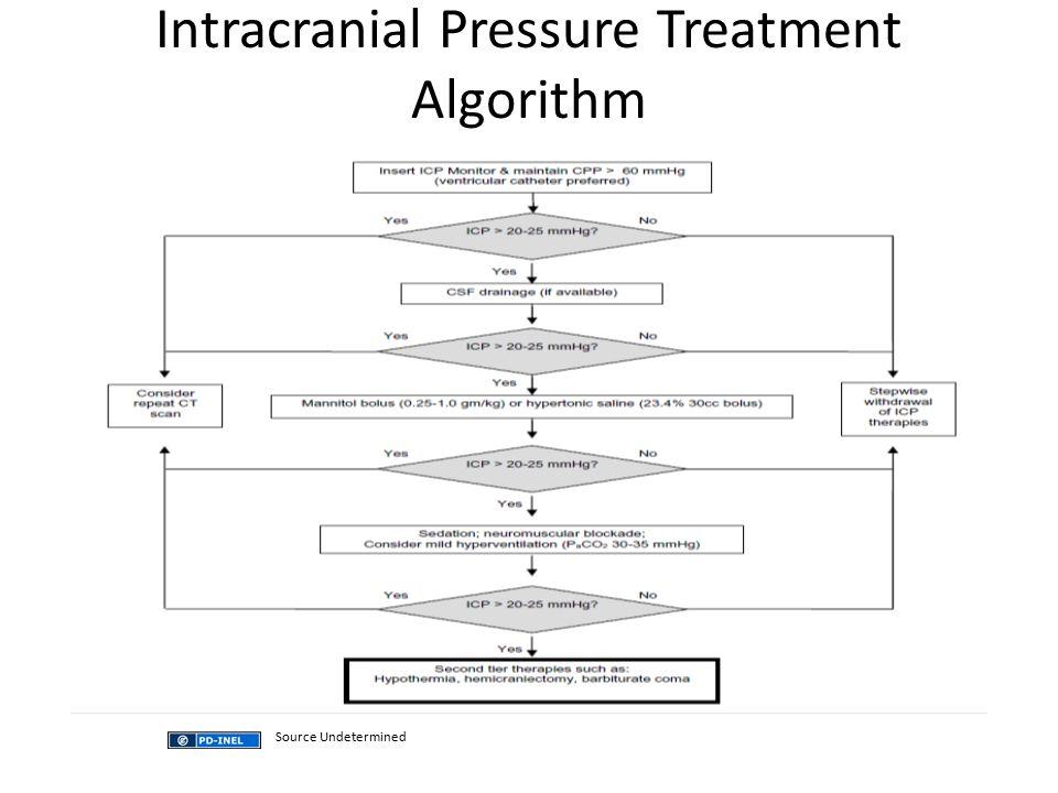 Intracranial Pressure Treatment Algorithm
