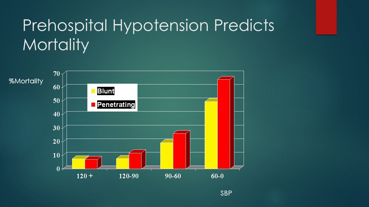 Prehospital Hypotension Predicts Mortality