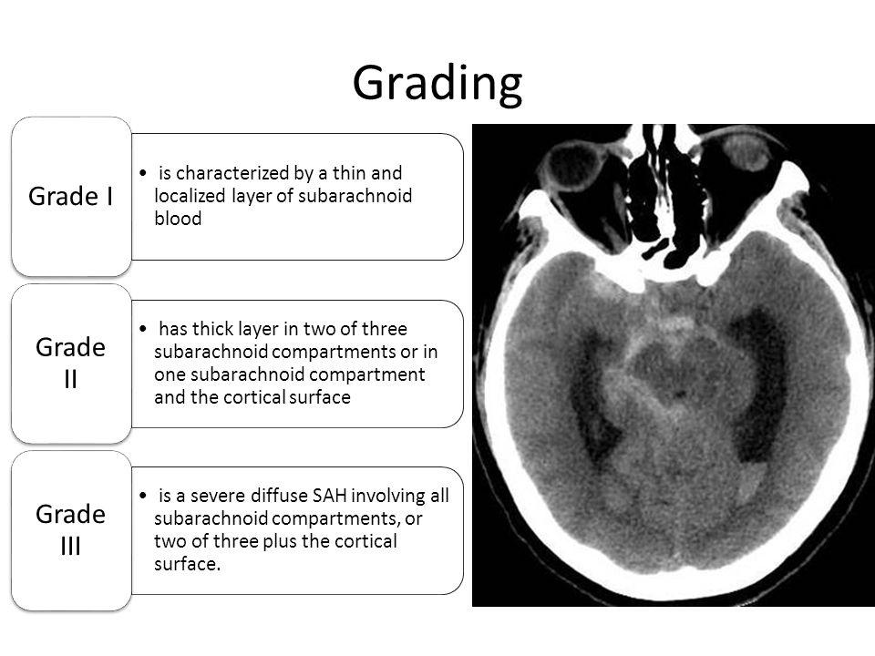 Grading Grade I Grade II Grade III