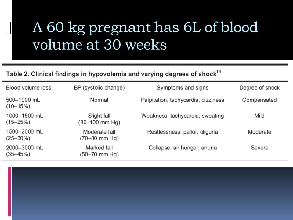 A 60 kg pregnant has 6L of blood volume at 30 weeks