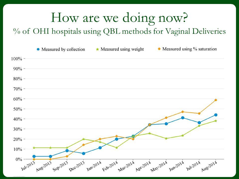 % of OHI hospitals using QBL methods for Vaginal Deliveries