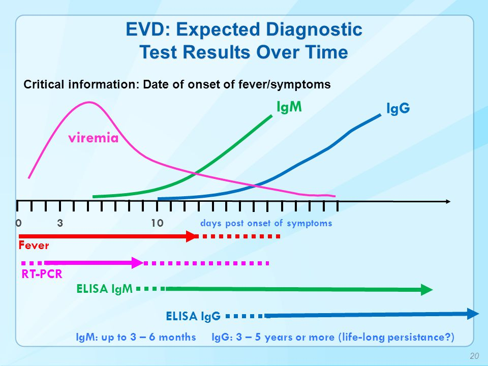 EVD: Expected Diagnostic Test Results Over Time
