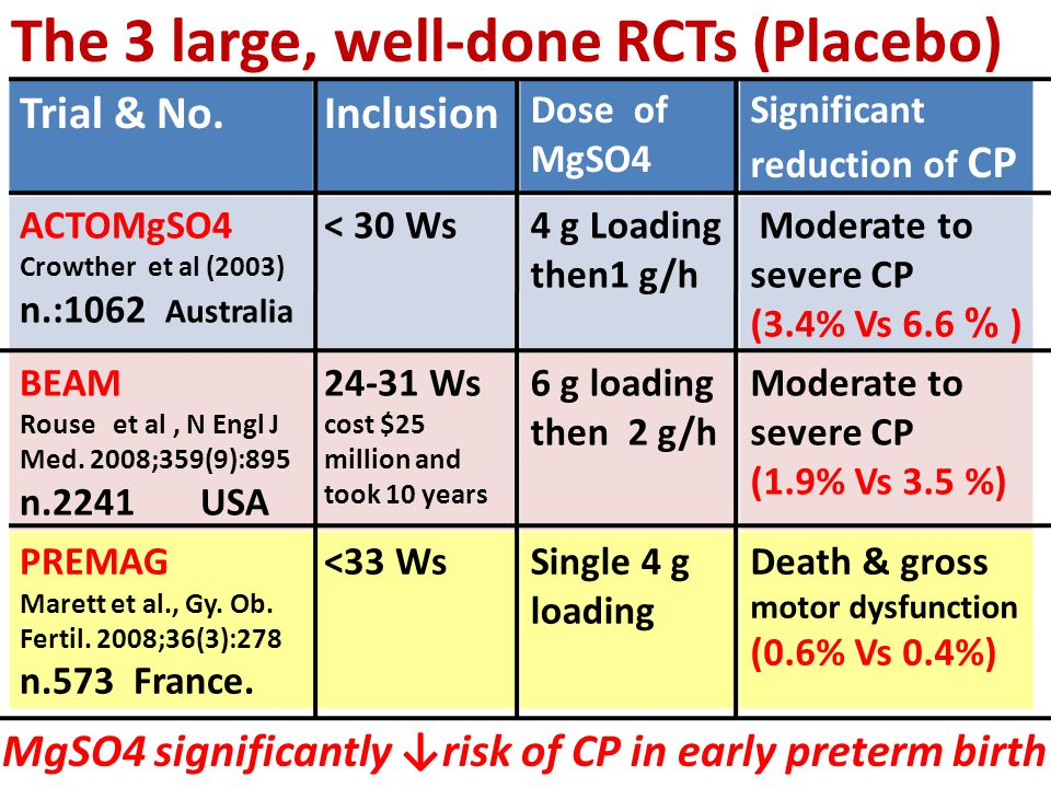 The 3 large, well-done RCTs (Placebo)