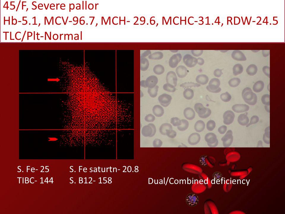 Hb-5.1, MCV-96.7, MCH- 29.6, MCHC-31.4, RDW-24.5 TLC/Plt-Normal