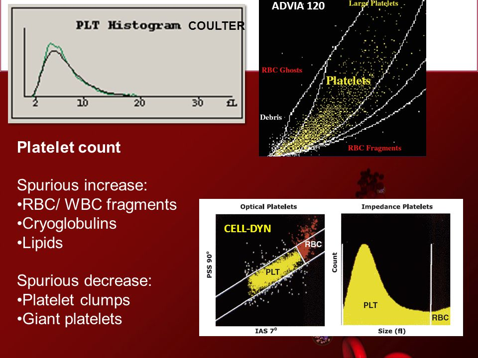 Platelet count Spurious increase: RBC/ WBC fragments Cryoglobulins
