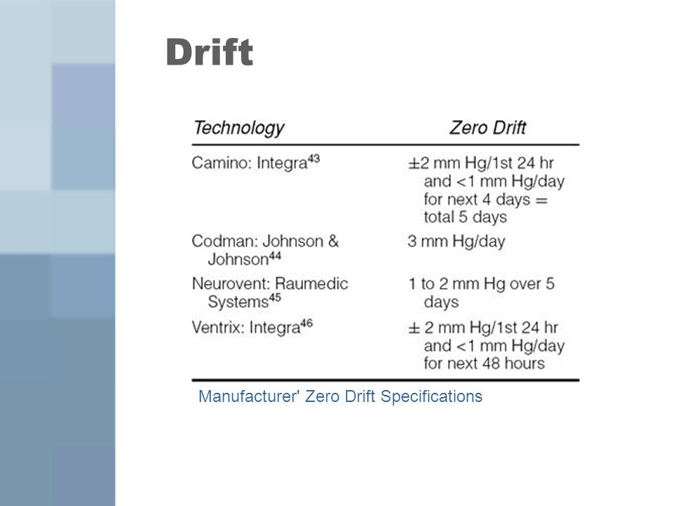 Drift Manufacturer Zero Drift Specifications