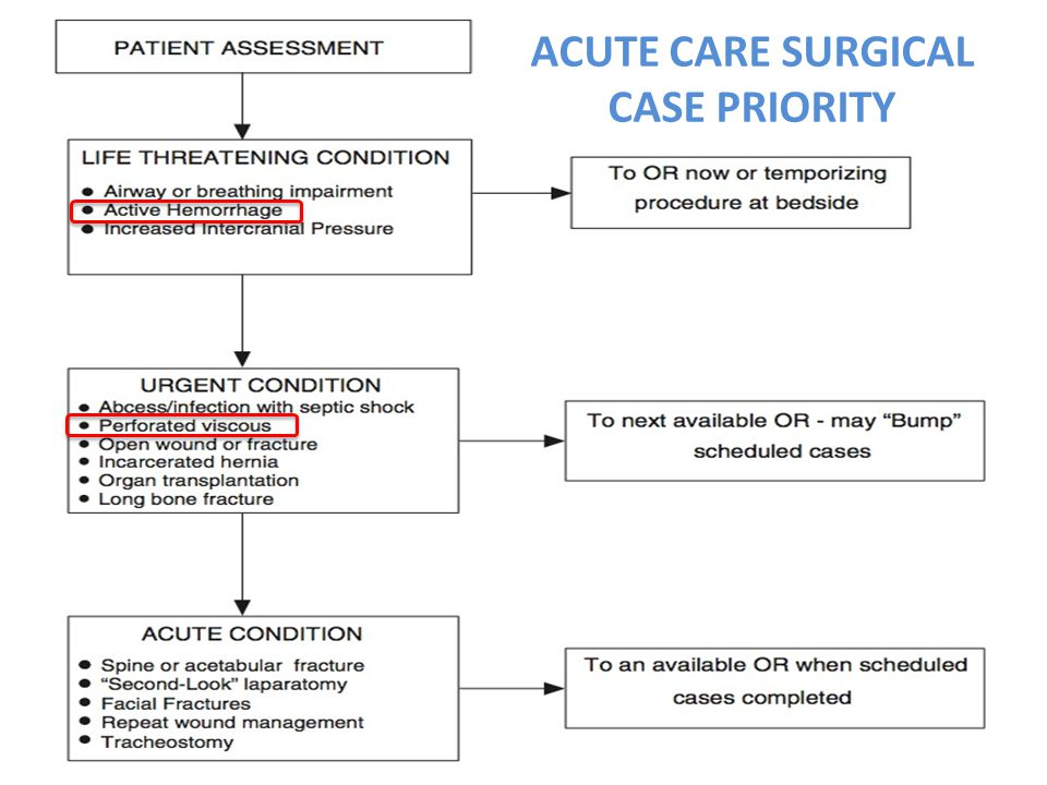 ACUTE CARE SURGICAL CASE PRIORITY