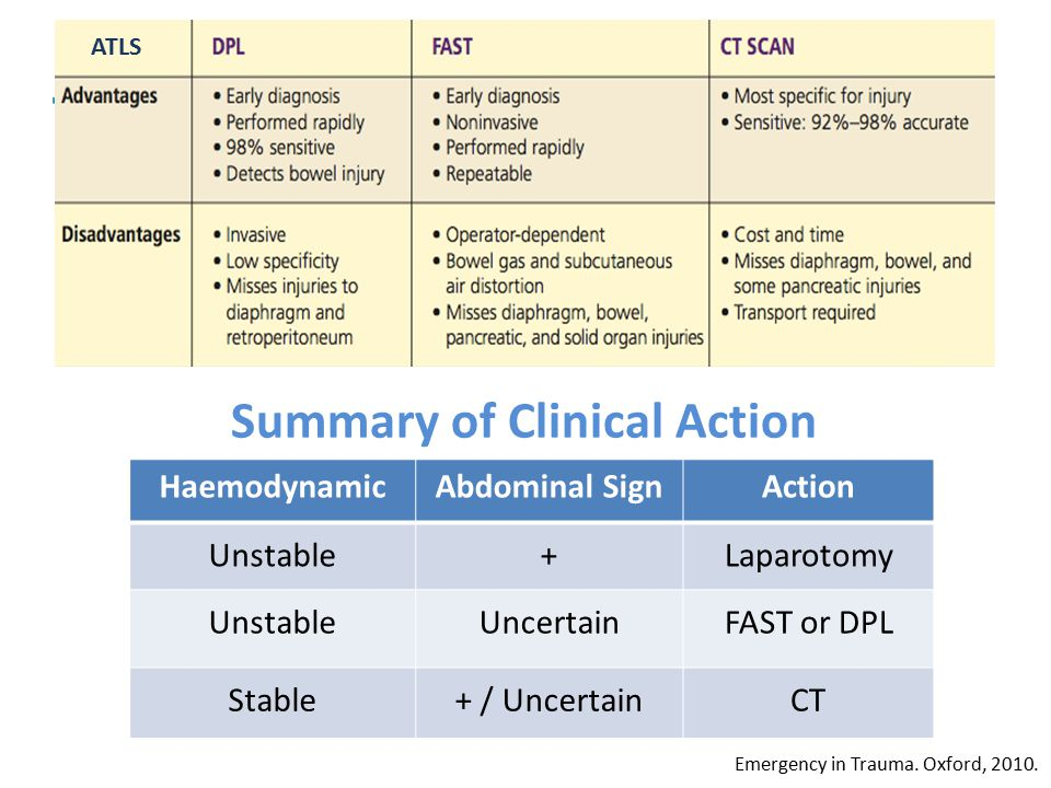 Summary of Clinical Action