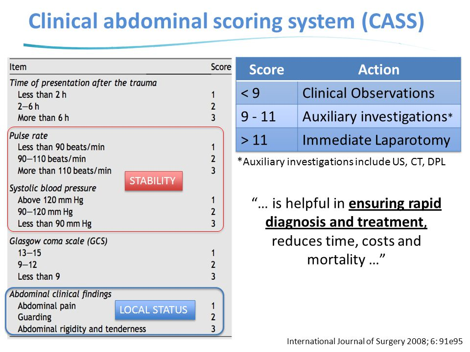 Clinical abdominal scoring system (CASS)