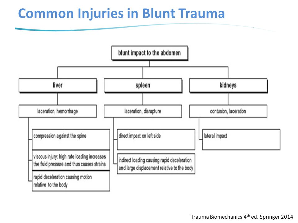Common Injuries in Blunt Trauma