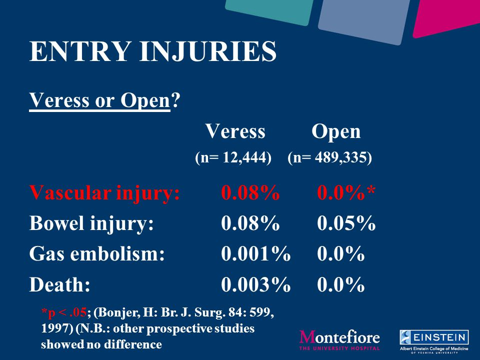 ENTRY INJURIES Veress or Open Veress Open