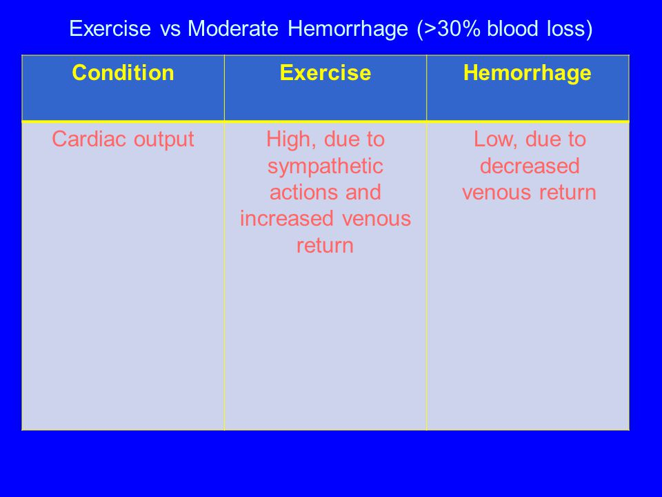Exercise vs Moderate Hemorrhage (>30% blood loss)