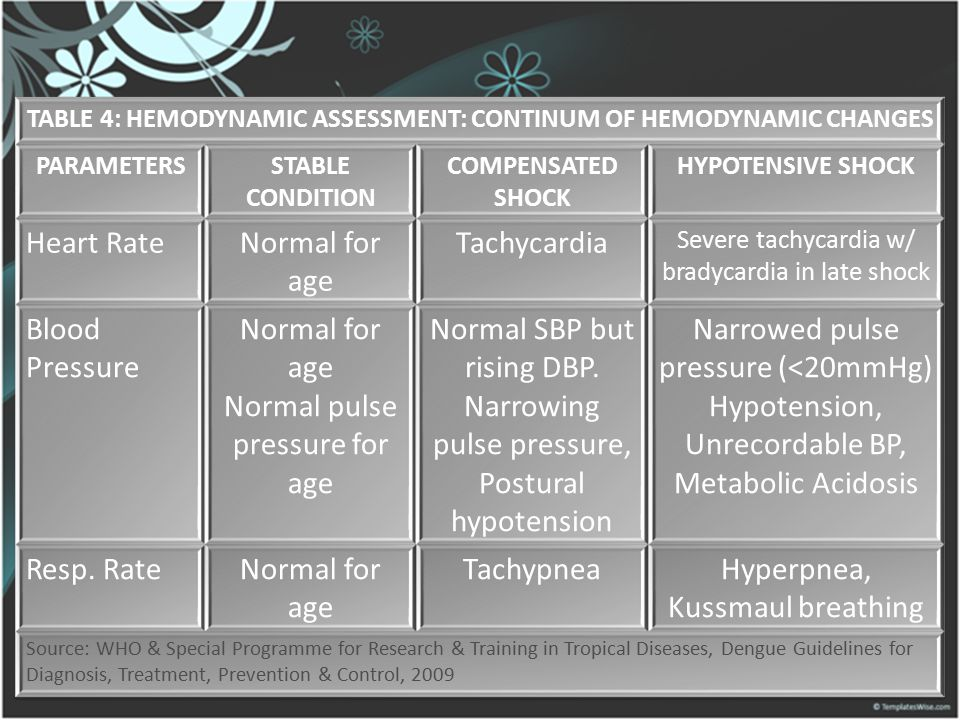 TABLE 4: HEMODYNAMIC ASSESSMENT: CONTINUM OF HEMODYNAMIC CHANGES
