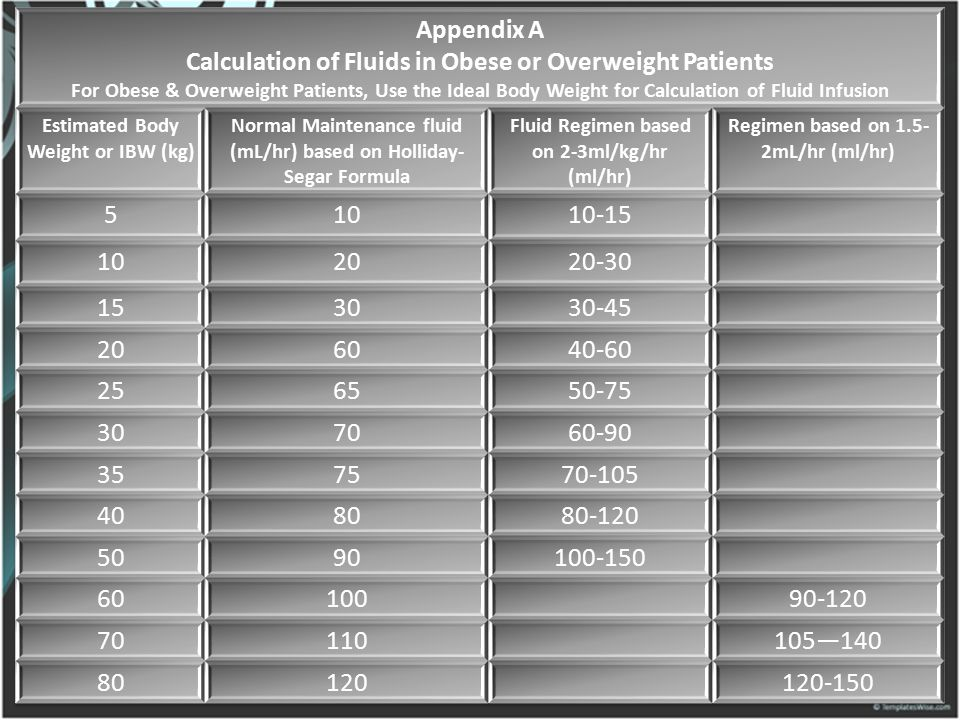 Appendix A Calculation of Fluids in Obese or Overweight Patients