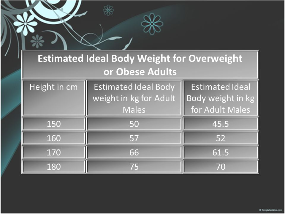 Estimated Ideal Body Weight for Overweight