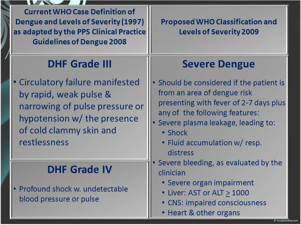 Proposed WHO Classification and Levels of Severity 2009