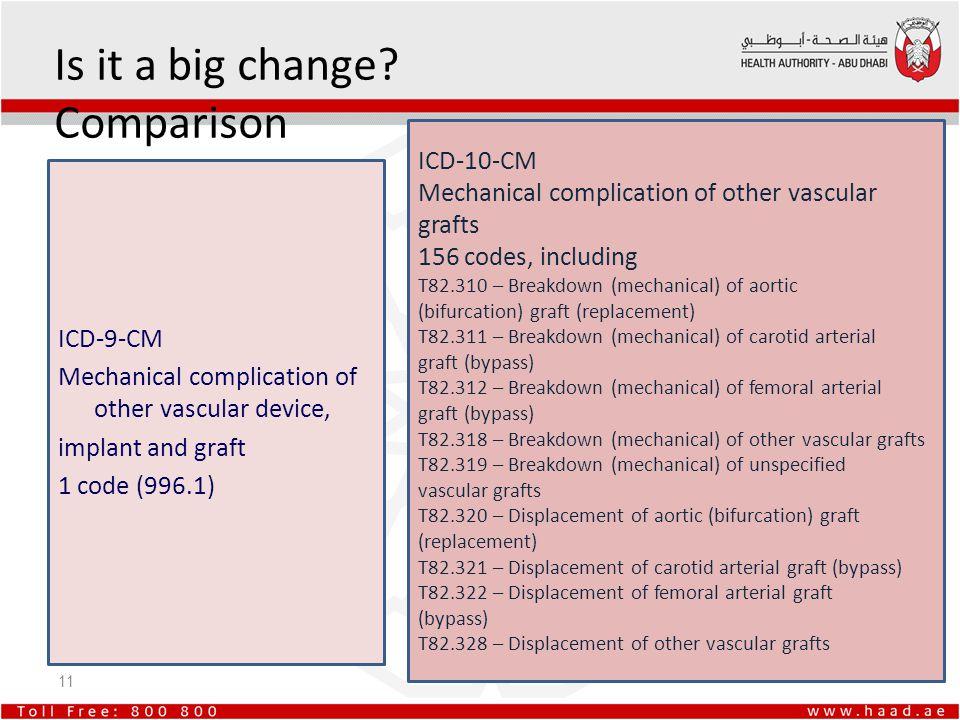 Is it a big change Comparison