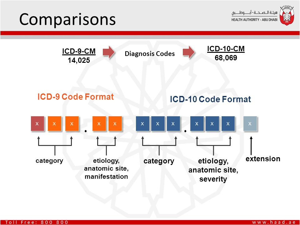 icd 9 diagnosis code for retrolisthesis Retrolisthesis order a research paper icd 9 code 7222, lumbar creative writing on swachh bharat abhiyan retrolisthesis icd 9 code icd-10-cm (diagnosis) coding guide for spinal cord icd-10-cm (diagnosis).