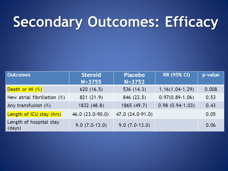 Secondary Outcomes: Efficacy