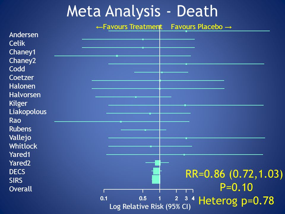 Meta Analysis - Death RR=0.86 (0.72,1.03) P=0.10 Heterog p=0.78
