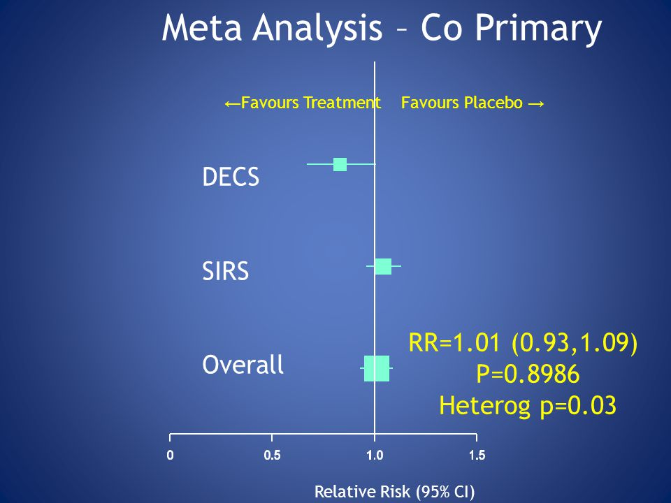 Meta Analysis – Co Primary